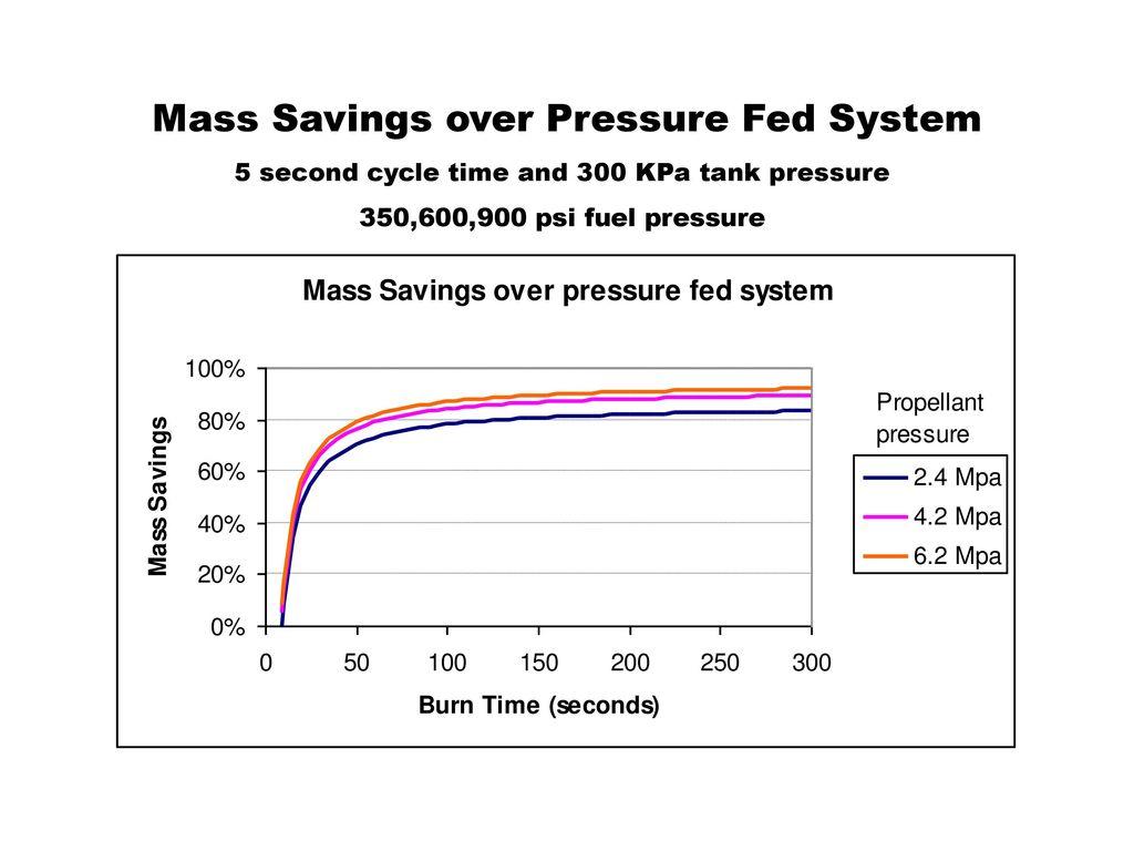 Pistonless Dual Chamber Rocket Fuel Pump Ppt Download 350 Engine Diagram 18 Mass