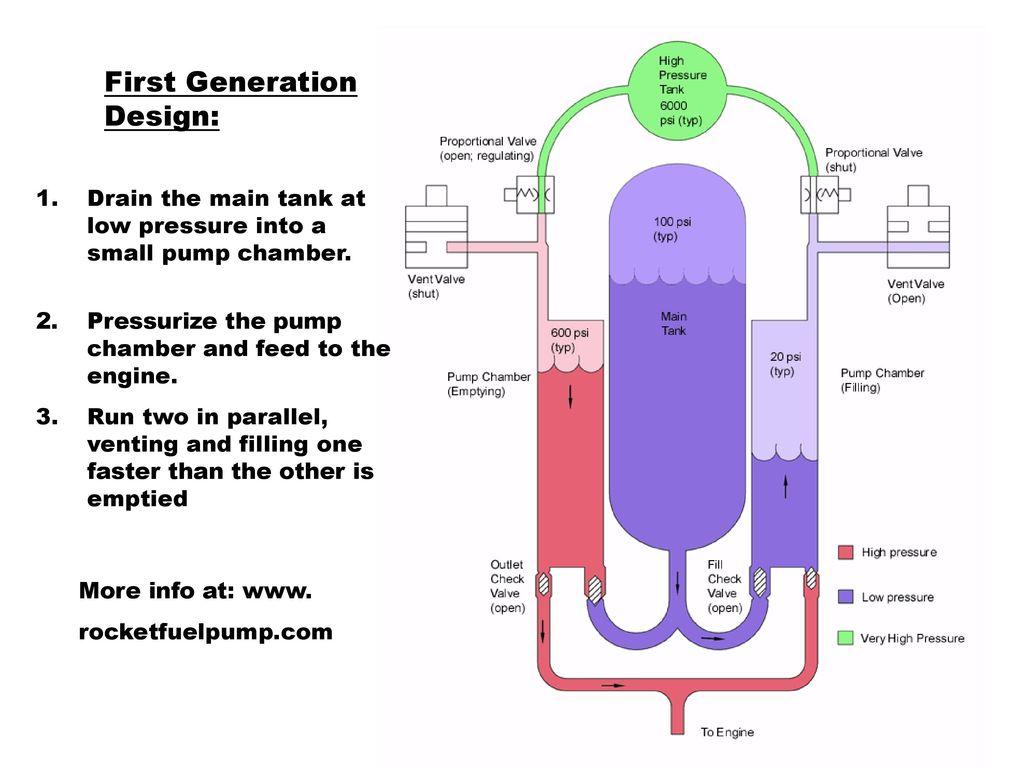 Pistonless Dual Chamber Rocket Fuel Pump Ppt Download 350 Engine Diagram 5 First Generation Design