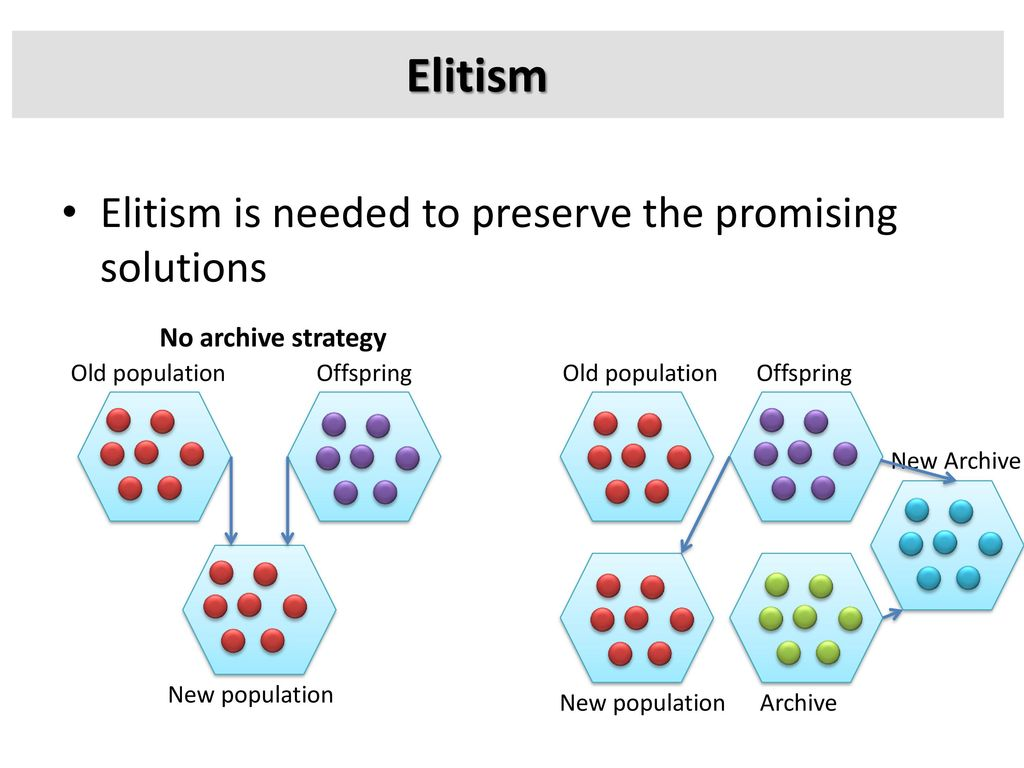 Elitism Elitism is needed to preserve the promising solutions