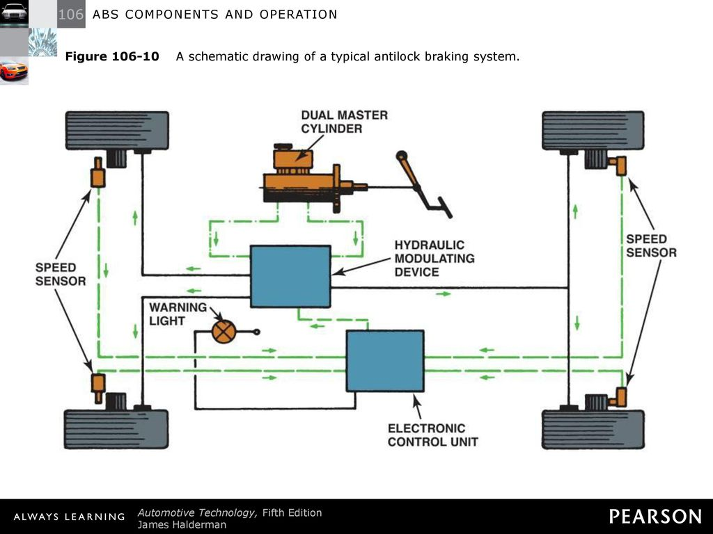 Abs Components And Operation Ppt Download Schematic Drawing Of Hydraulic Circuit Showing Typical Locations 12 Figure 106 10 A
