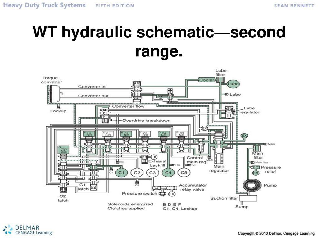 Exelent Caterpillar Excavator 320b Hydraulic Schematic Manual Pdf ...