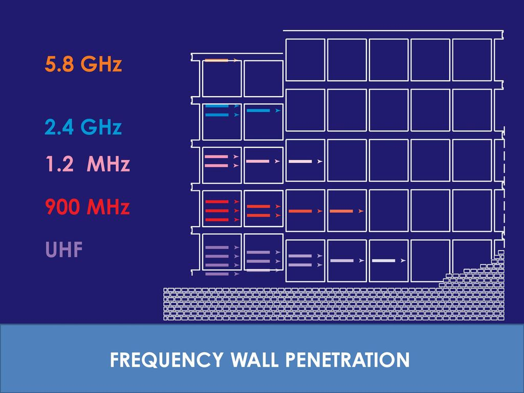 2.4ghz vs 5.8ghz penetration