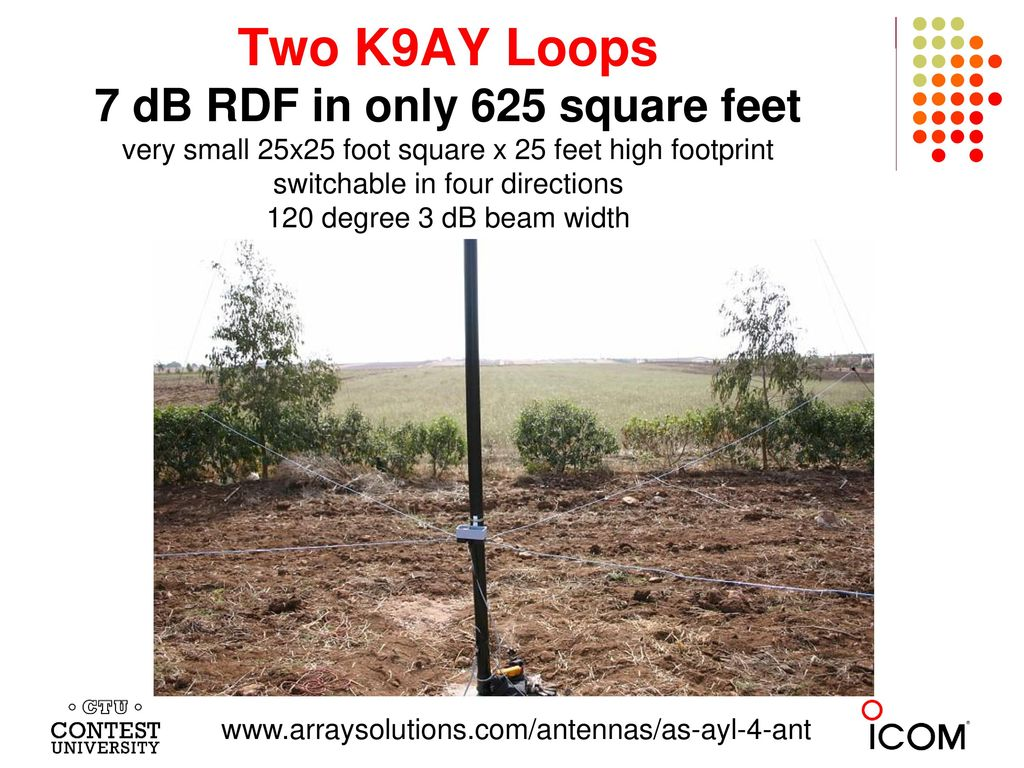 Two K9AY Loops 7 dB RDF in only 625 square feet