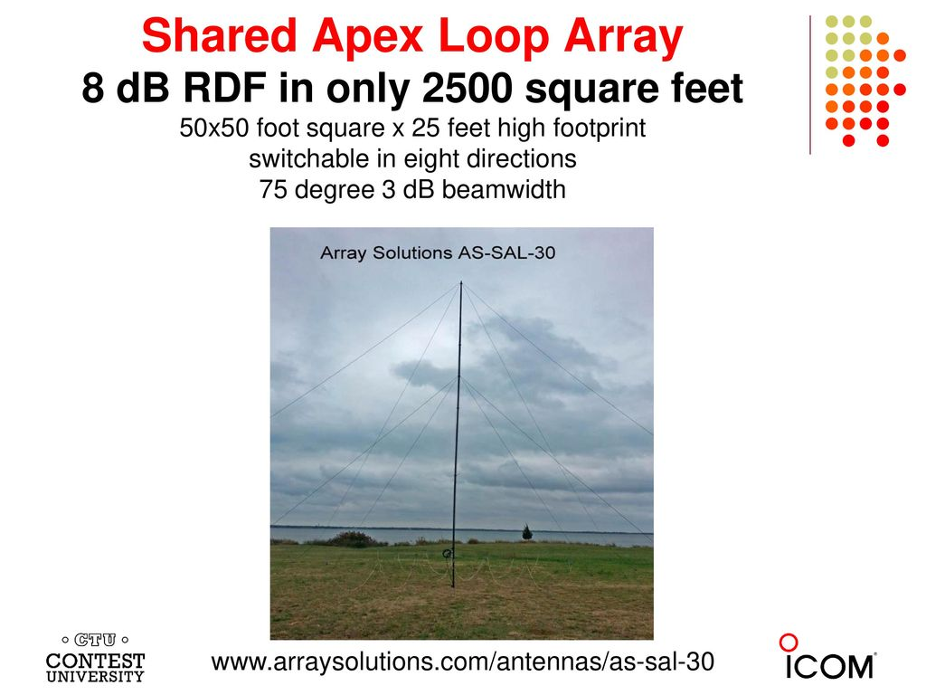 Shared Apex Loop Array 8 dB RDF in only 2500 square feet