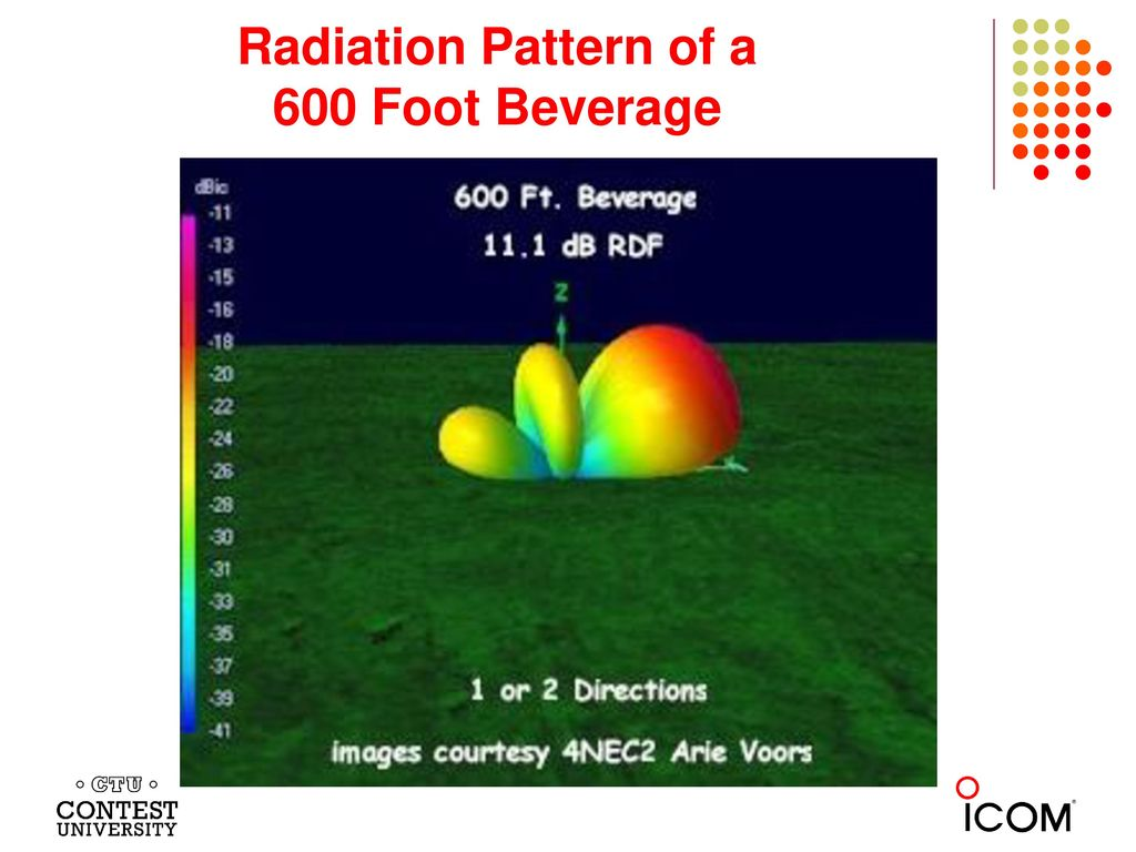 Radiation Pattern of a 600 Foot Beverage