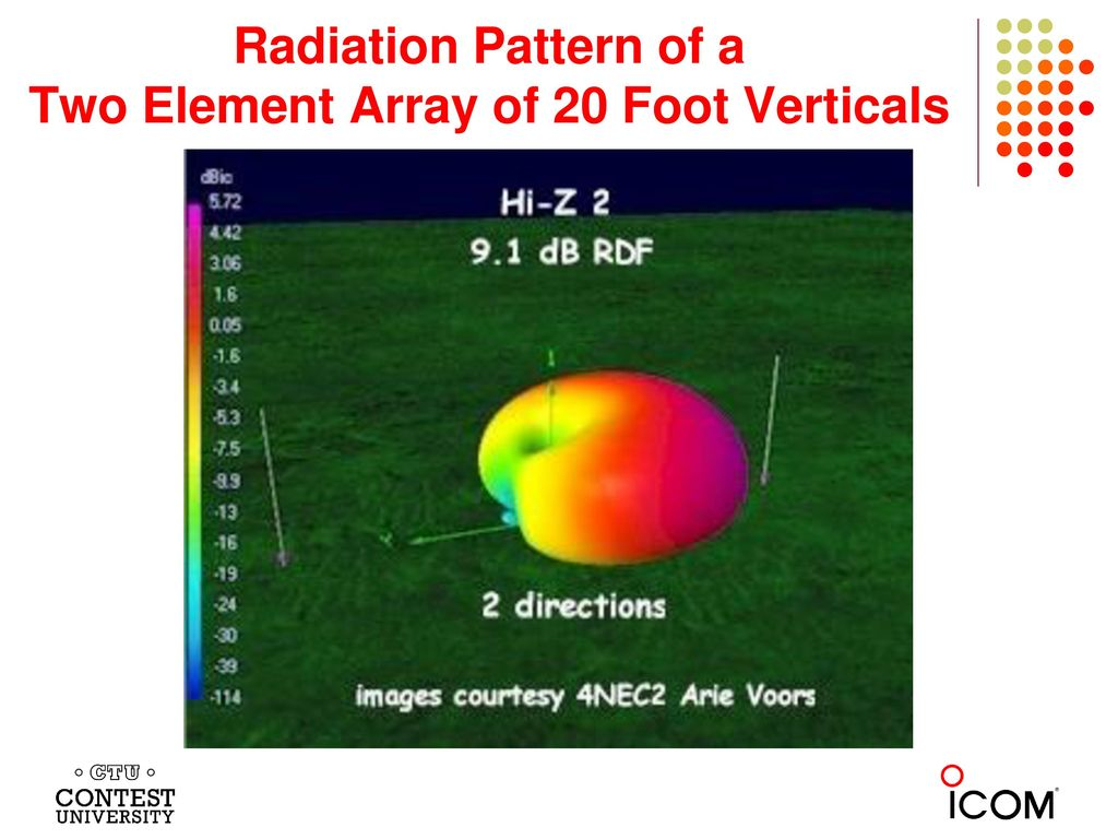 Radiation Pattern of a Two Element Array of 20 Foot Verticals