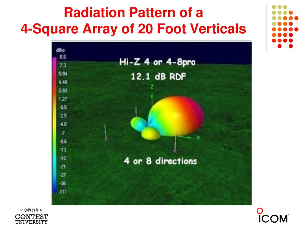 Radiation Pattern of a 4-Square Array of 20 Foot Verticals
