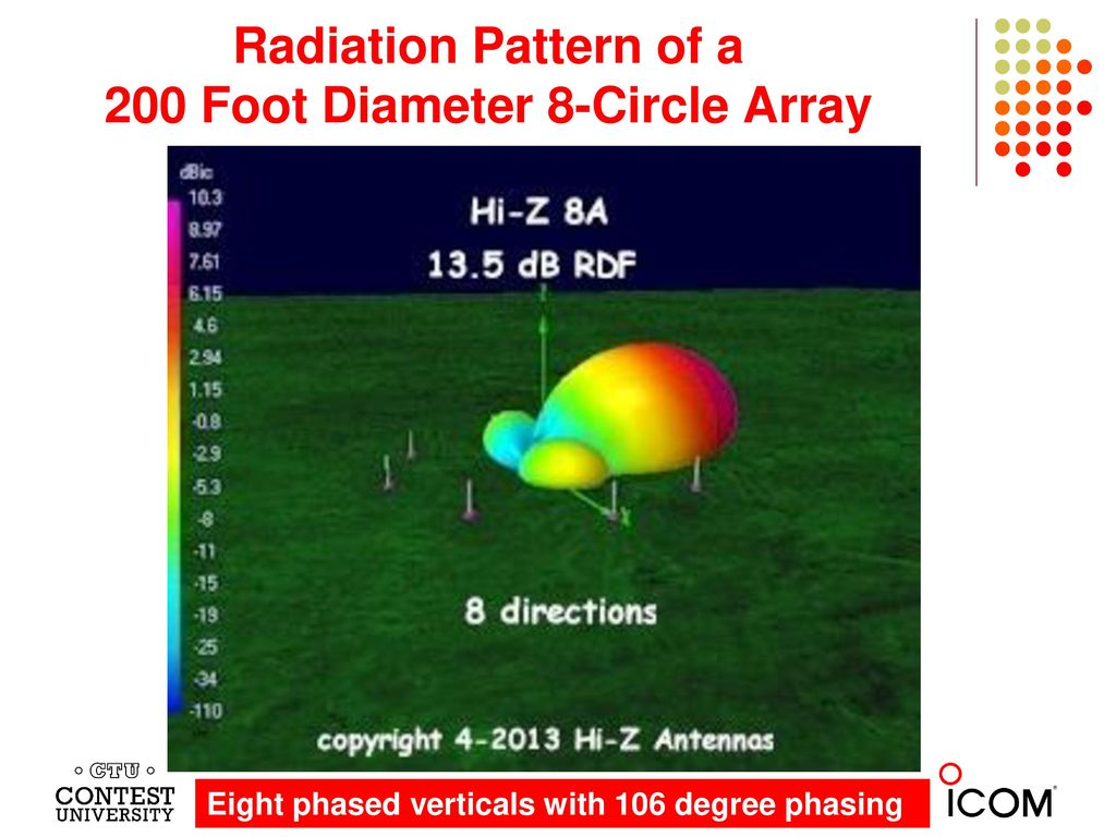Radiation Pattern of a 200 Foot Diameter 8-Circle Array