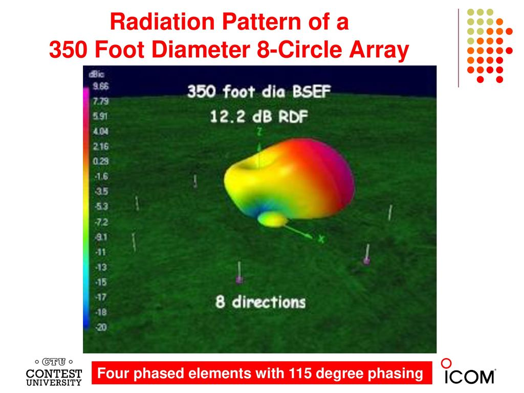 Radiation Pattern of a 350 Foot Diameter 8-Circle Array