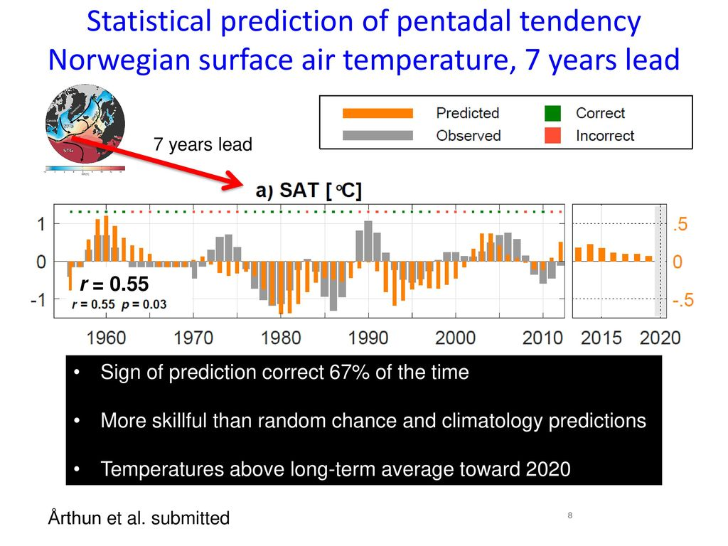Developing a climate prediction model for the Arctic: NorCPM - ppt