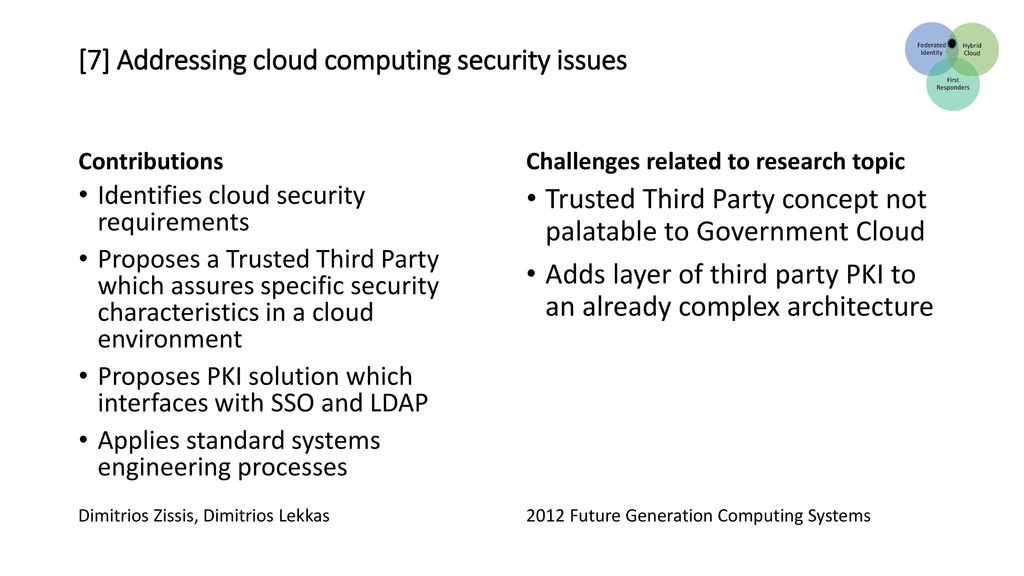 cloud security research topics