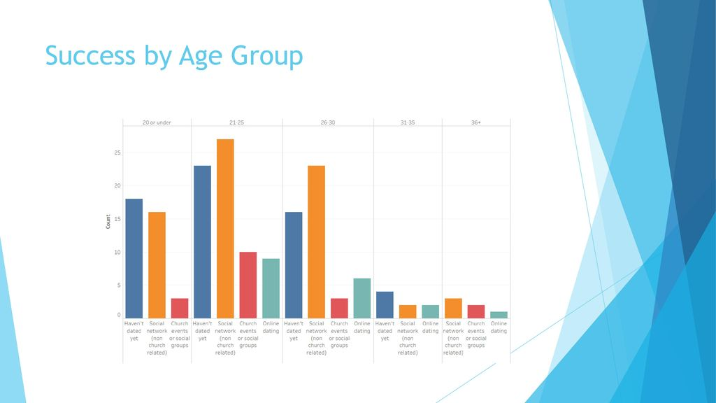 what age groups use online dating