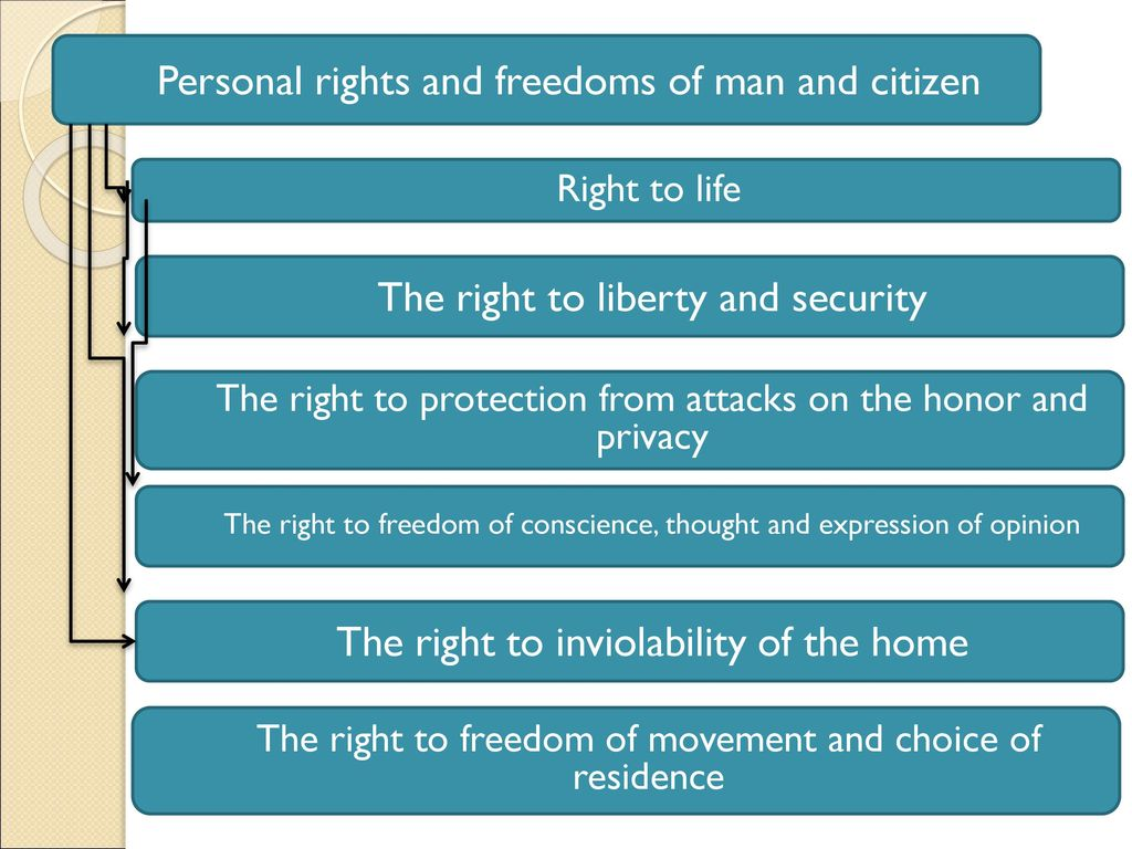 The rights and freedoms of man and citizen are known by the Constitution of the Russian Federation. And what are the duties of a citizen of the Russian Federation