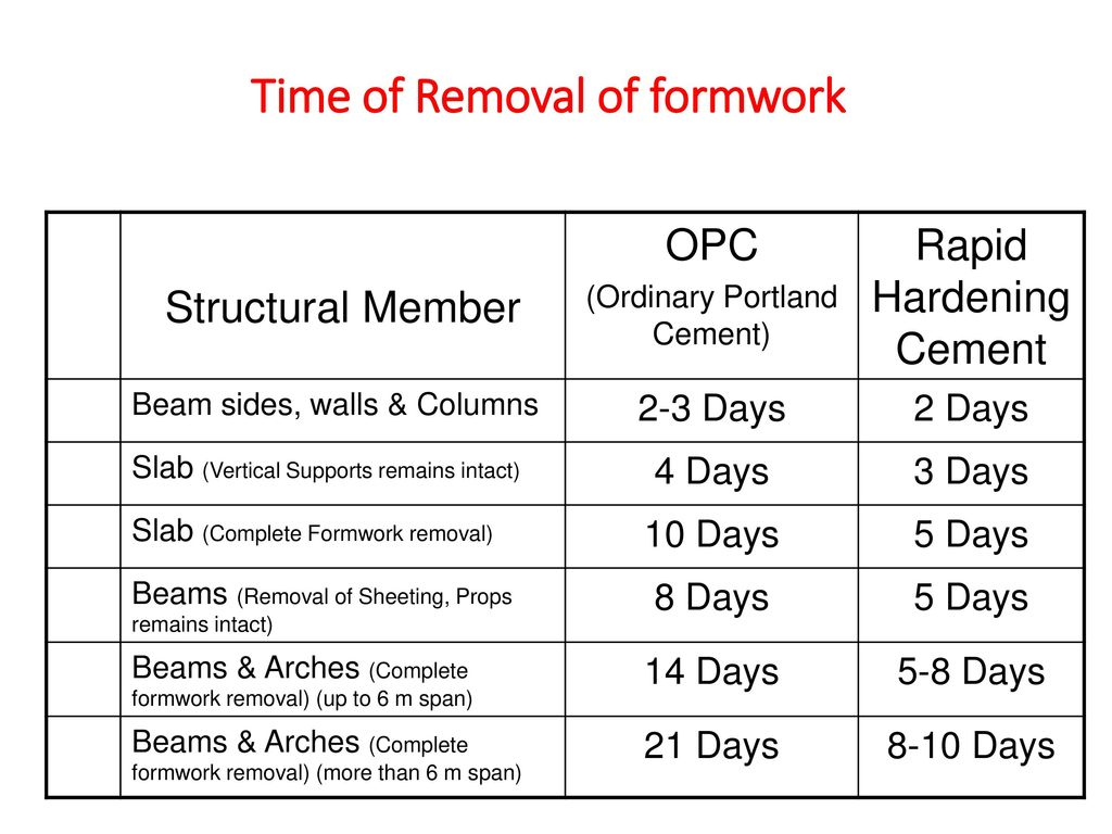 FORMWORK for Civil Engineering Construction Works - ppt download