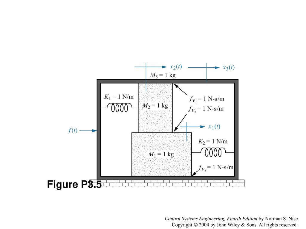 Figure 31 Rl Network Control Systems Engineering Fourth Edition By Diagram P35 Norman S