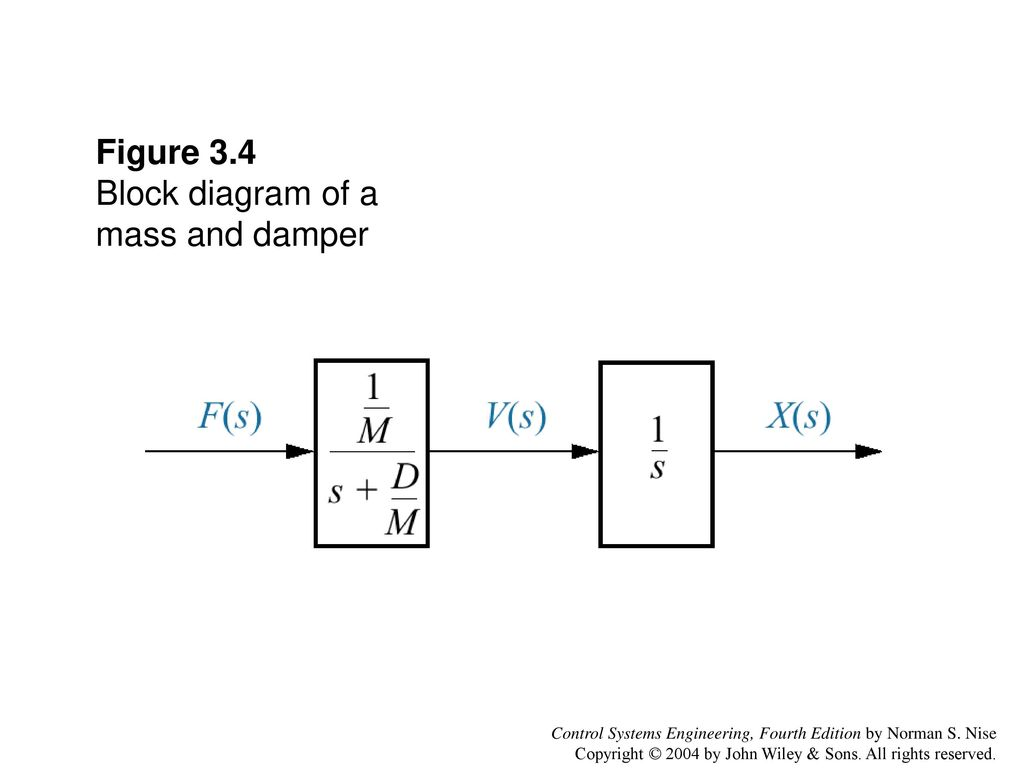 Figure 31 Rl Network Control Systems Engineering Fourth Edition By Diagram 34 Block Of A Mass And Damper