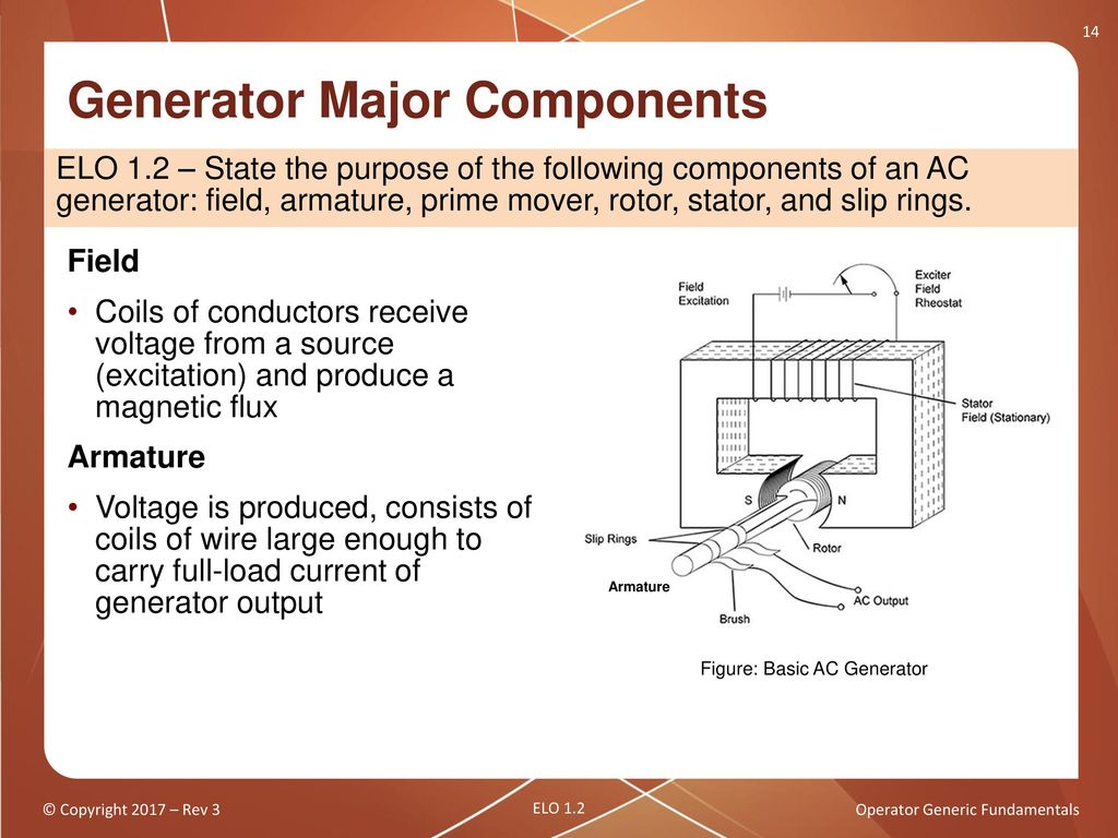 Operator Generic Fundamentals Components Ac Motors And Generators Simple Generator Wiring Diagram 14 Major