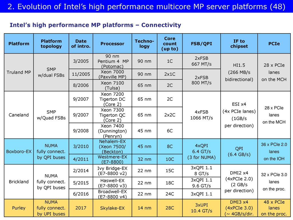 Intel's High Performance - ppt download