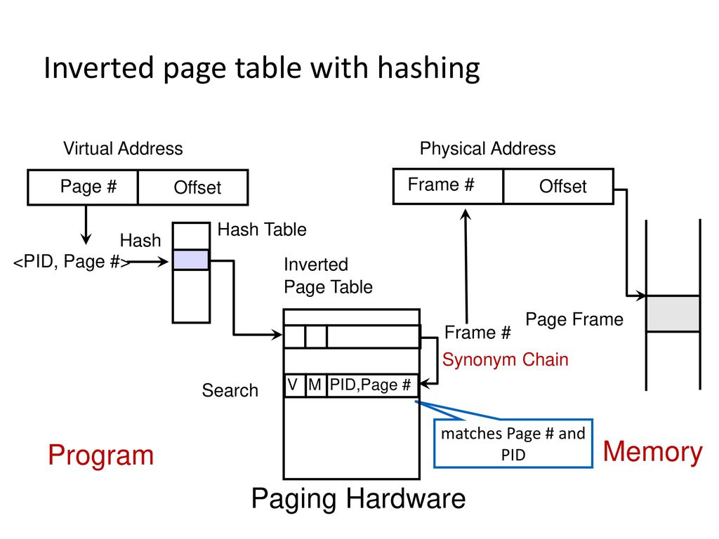 Memory: Page Table Structure - ppt download
