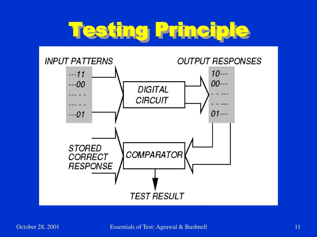 Bushnell And Agrawal Solution Manual Vlsi Ebook Need A Dummyproof Wiring Diagram For 97 Tj Dash Speakers Soundbar 27 Array Essentials Of Electronic Testing Ppt Download Rh Slideplayer Com