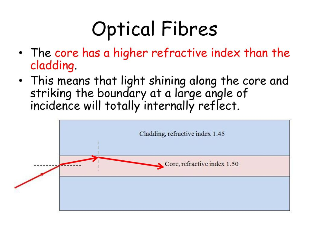 CfE Higher Physics Particles and Waves - ppt download