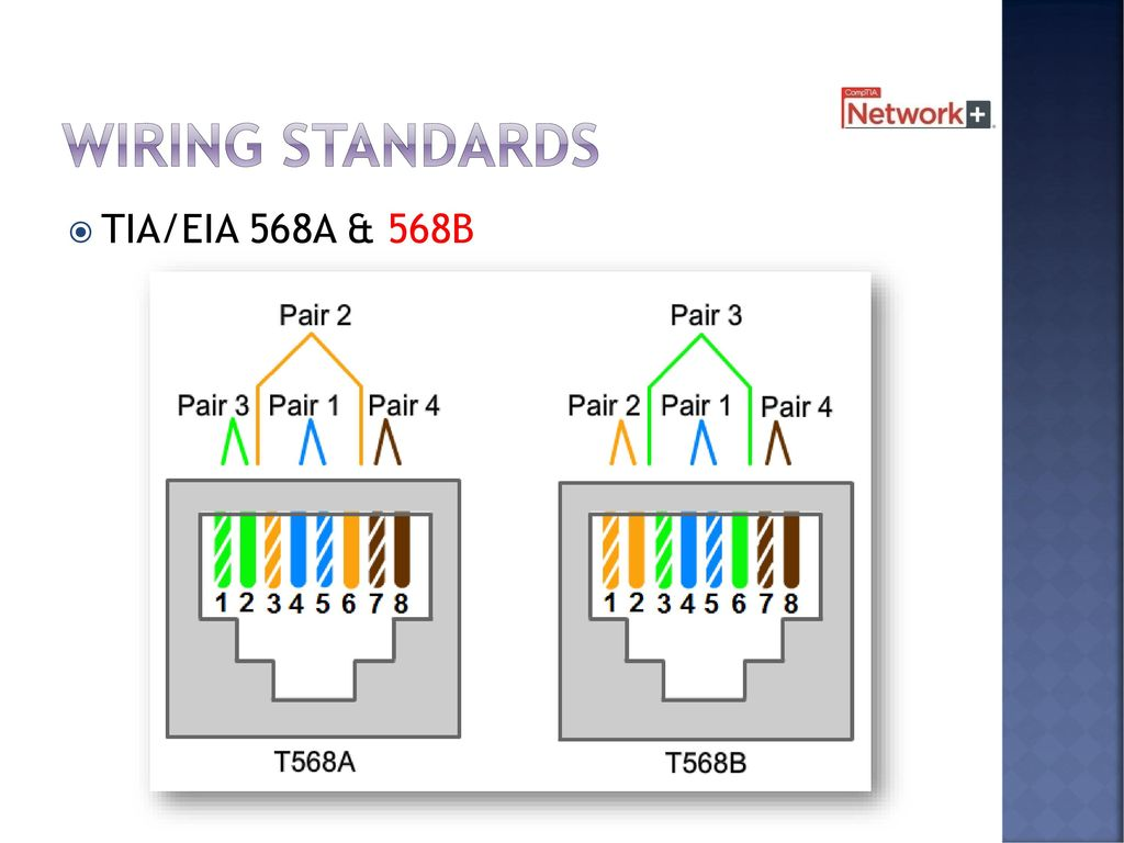 Cables And Connectors Chapter 2 8 Days Including Test Ppt Download Wiring Diagram Labeled 568b This Sequence Known As Is The 29 Standards Tia Eia 568a