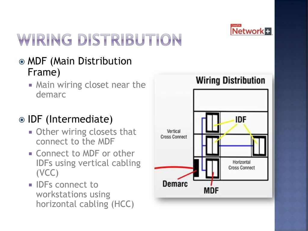 Cables And Connectors Chapter 2 8 Days Including Test Ppt Download De Marc Wiring Diagram Distribution Demarc 38