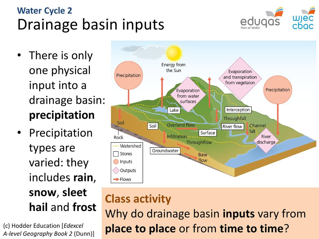 water cycle 2: drainage basin systems - ppt download