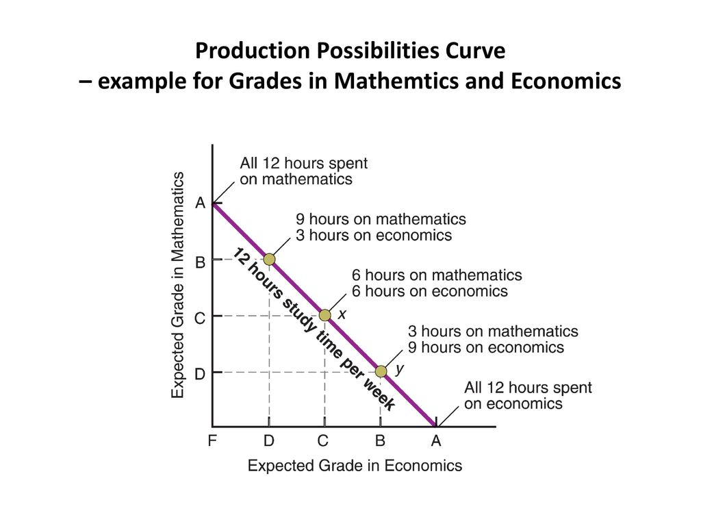 production possiblity curve Production possibility curve repeating patterns in nature, financial services marketing, depicting all maximum output possibilities for  an economy the alternativedefinition of.