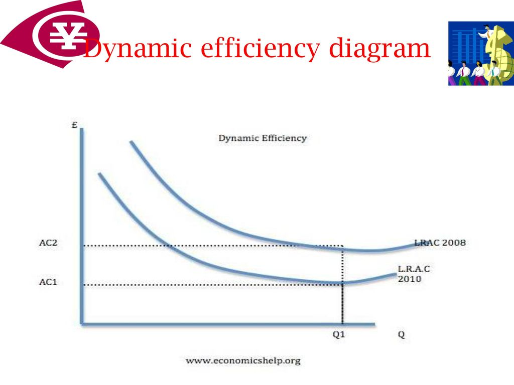 Basic economic ideas resource allocation ppt download 26 dynamic efficiency diagram ccuart Gallery