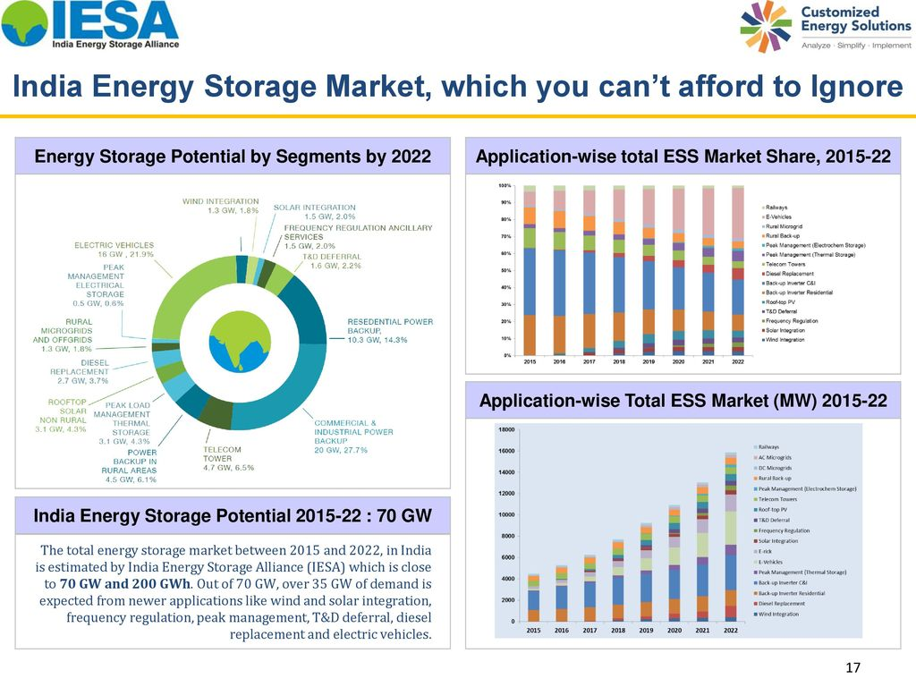 EnergyStorage for Solar Applications - ppt download