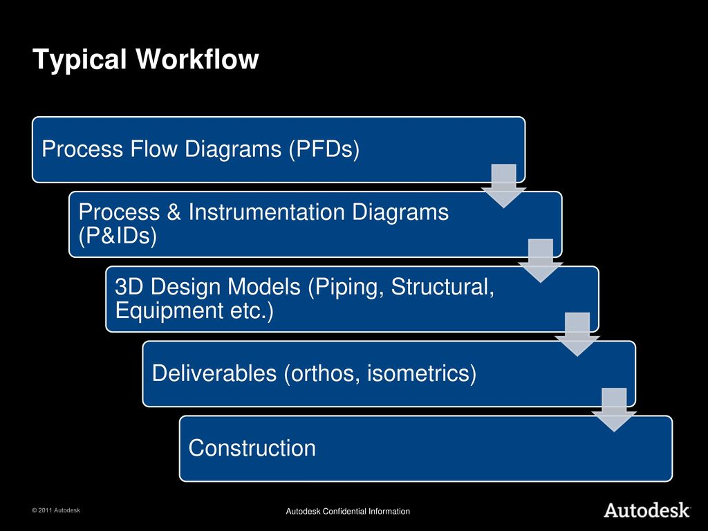 Adn Developer Days 2011 Connecting The Pieces Ppt Download Process Flow Diagram Using Autocad Typical Workflow Diagrams Pfds
