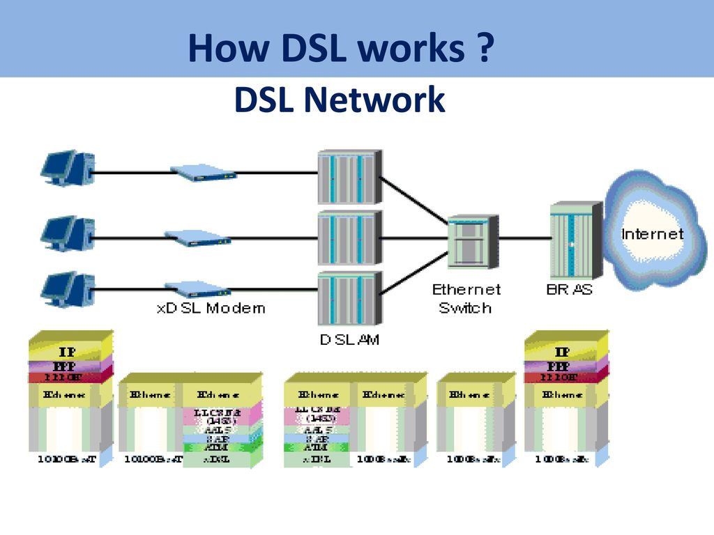internet architecture protocol ppt download rh slideplayer com How Does a Computer Work Diagram DSL Phone Line Feed In
