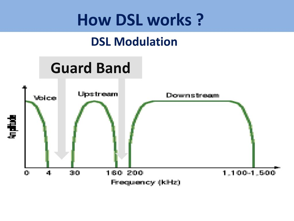 internet architecture \u0026 protocol ppt download Residential DSL Diagram