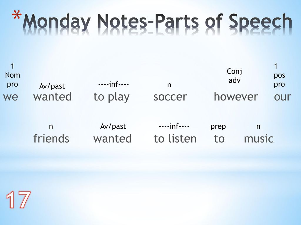 17 Monday Notes-Parts of Speech