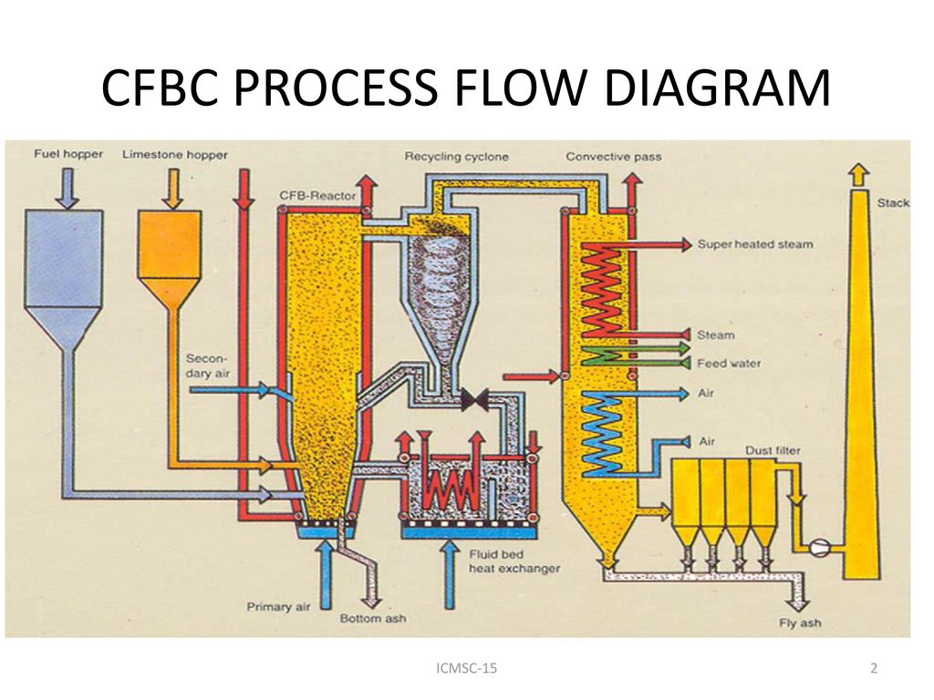 Cfd Analysis Of Multiphase Transient Flow In A Cfb Riser Ppt Download Process Diagram Heat Exchanger Cfbc