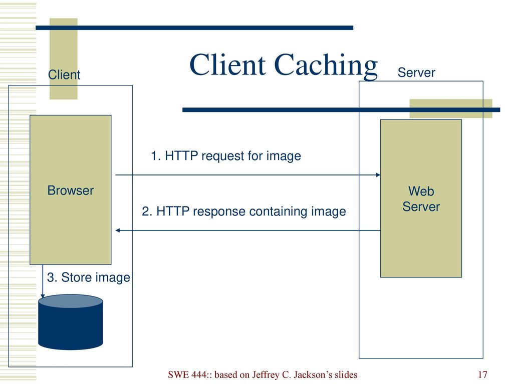 Web fundamentals: Clients, Servers, and Communication - ppt