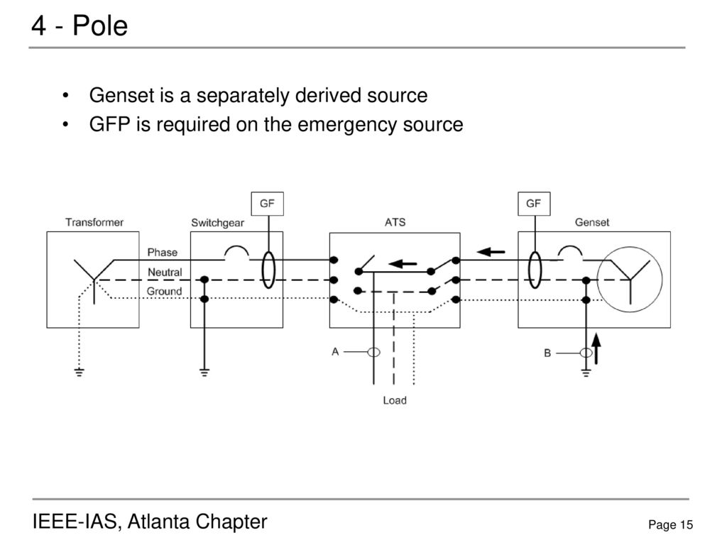 3 - Pole Genset is NOT a separately derived source