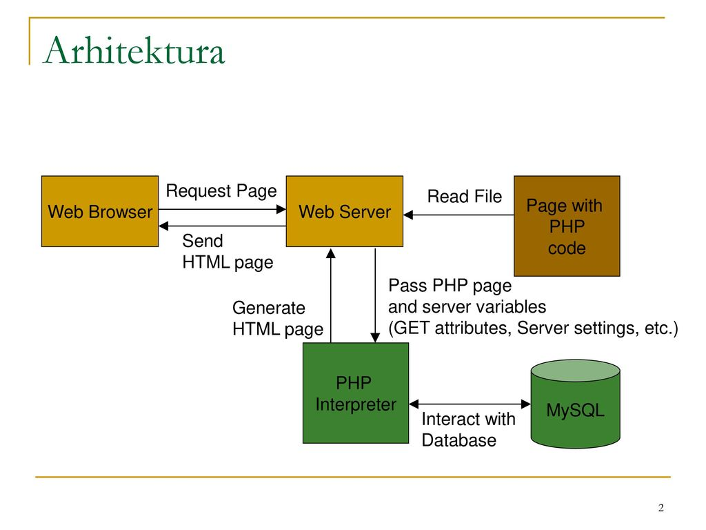 Php Mysql Ppt Download Diagram Of Web Browser Requesting A Page From Server Arhitektura Request With Code