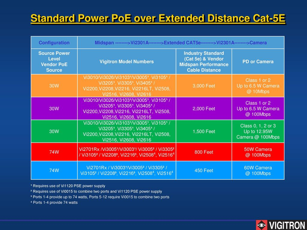 Training Seminar Program Ppt Download Cat 5 Wiring Diagram For Poe Camera Standard Power Over Extended Distance 5e
