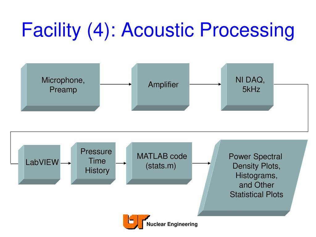 Side Branch Resonance in Nuclear Steam Supplies - ppt download