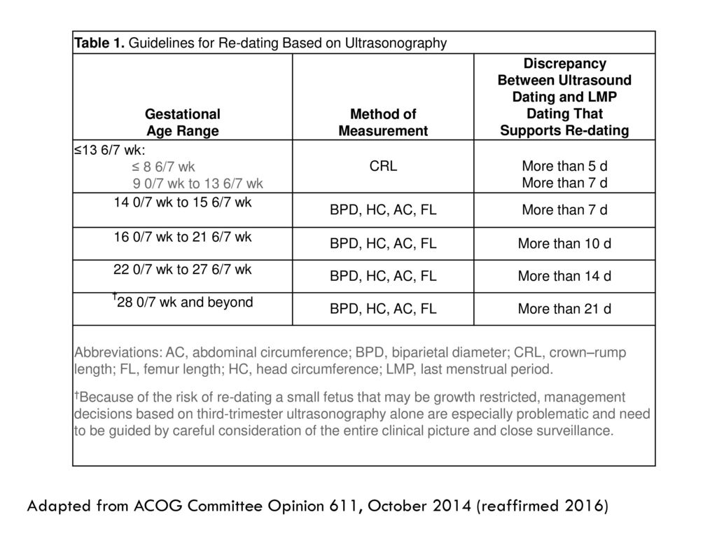 Acog dating guidelines