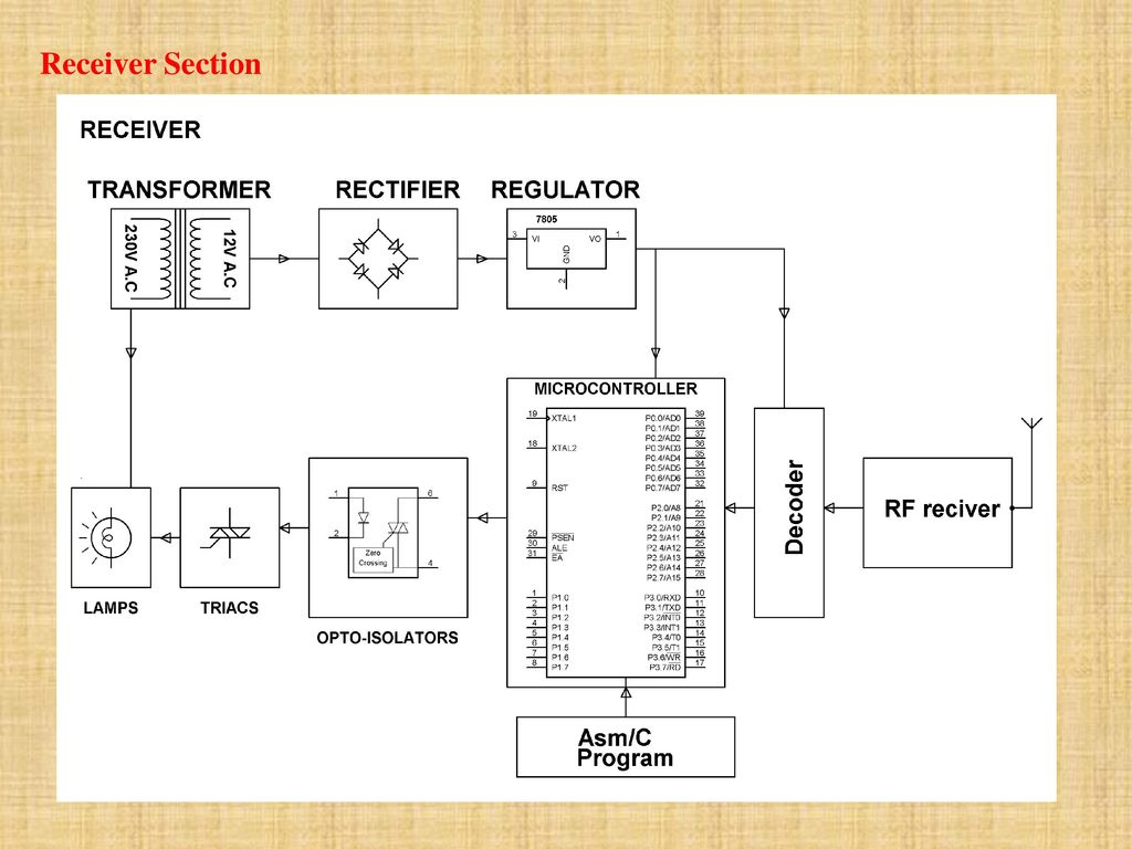RF BASED HOME AUTOMATION SYSTEM - ppt download
