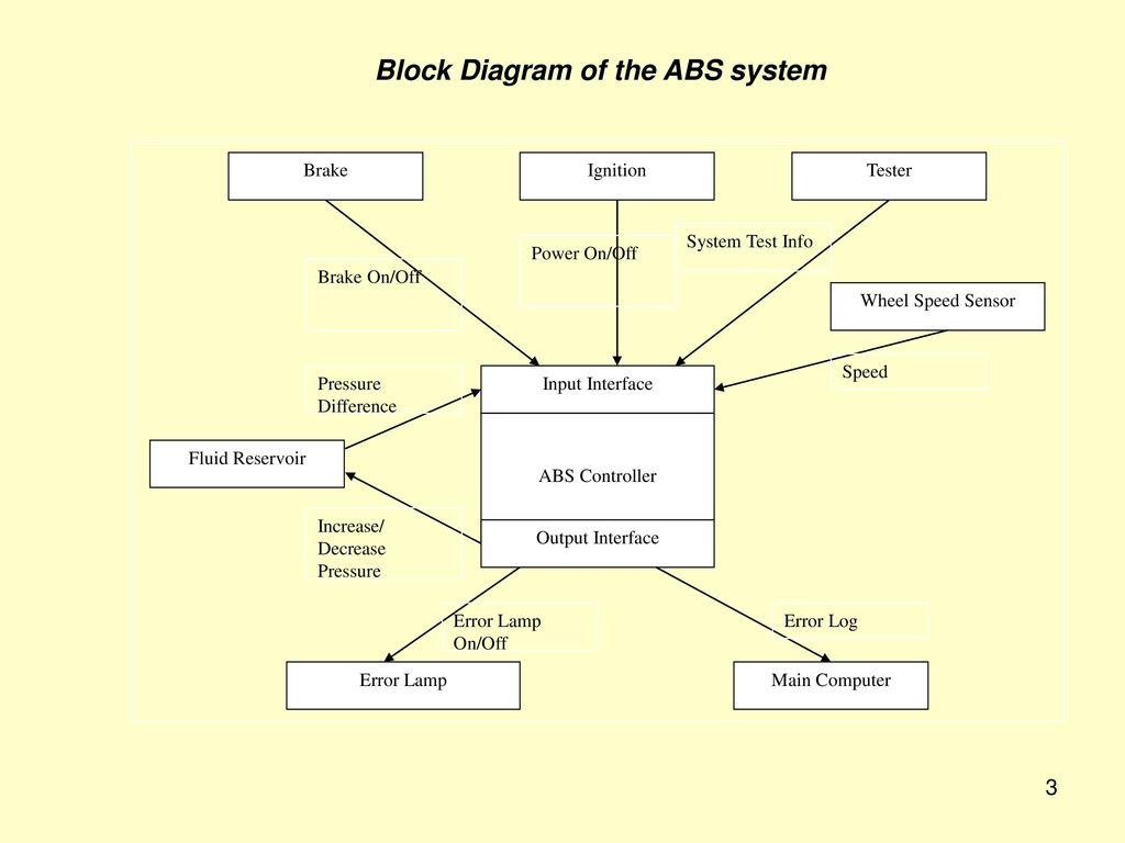 System Logical Block Diagram Electrical Wiring Diagrams In Visio Embedded Control Systems Anti Lock Braking Ppt Download Architecture Of