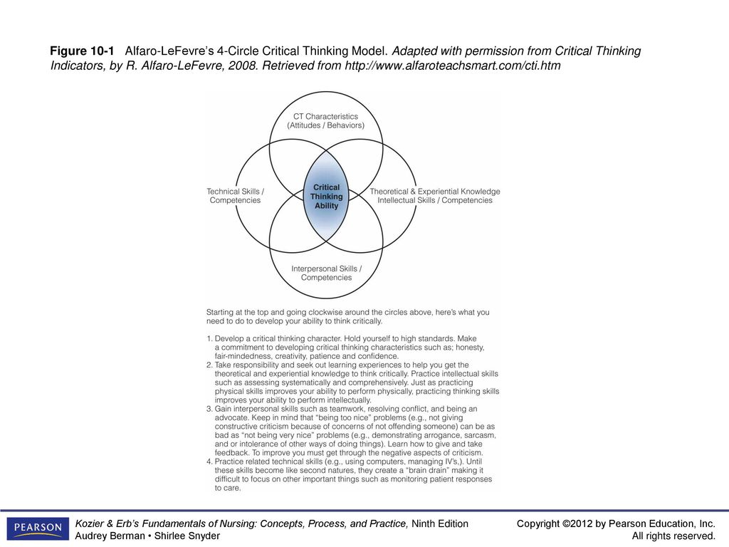 alfaro-lefevre 4-circle critical thinking model