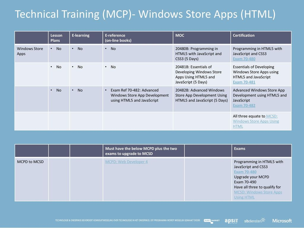Technical Training (MCP)- Windows Store Apps (HTML)
