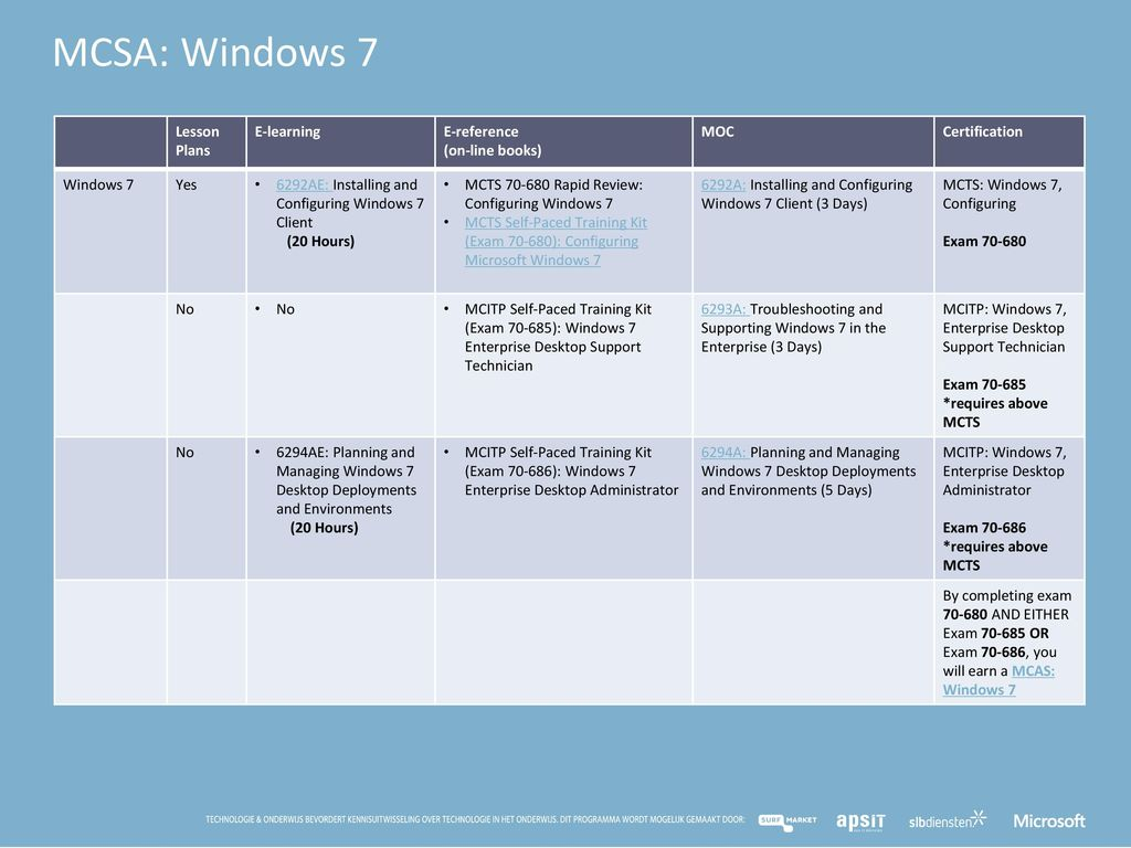 Mta Mcp En Mcsa Curriculum In De Microsoft It Academy Ppt Download