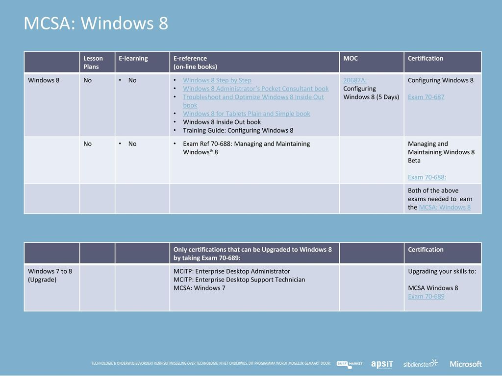 MCSA: Windows 8 Lesson Plans E-learning E-reference (on-line