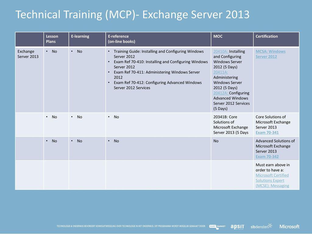 Mta Mcp En Mcsa Curriculum In De Microsoft It Academy Ppt Download