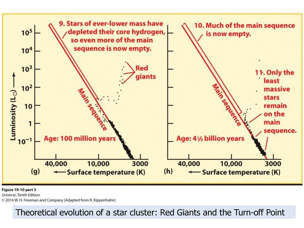 part 3: this series of h-r diagrams shows the evolution of 100 stars of  different